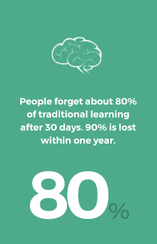 People forget about 80% of traditional learning after 30 days. 90% is lost within one year.
