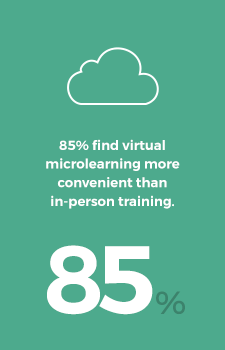 85% find virtual microlearning more convenient than in-person training.