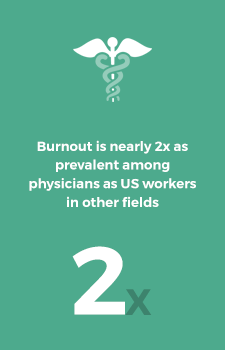 Burnout is nearly 2x as prevalent among physicians as US workers in other fields