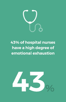 43% of hospital nurses have a high degree of emotional exhaustion